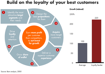 Build Loyalty With Insurance Customers