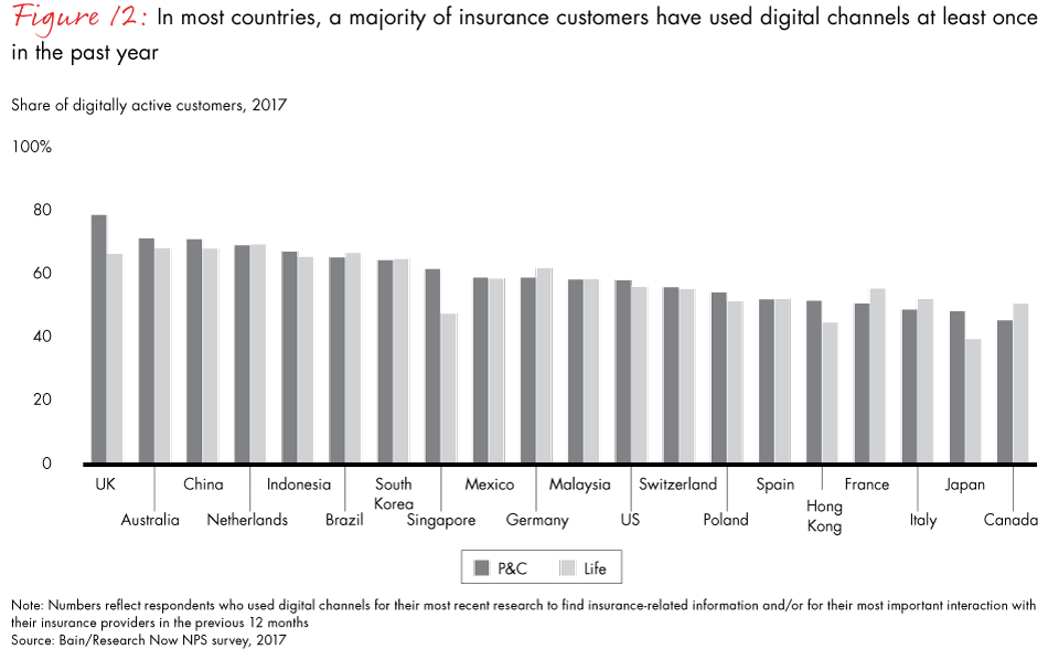 Digitally Active Insurance Customers