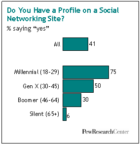 Social Media Use By Generation