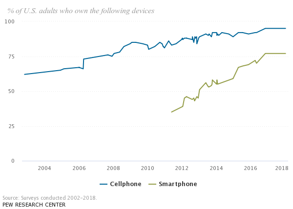 Adults mobile device usage