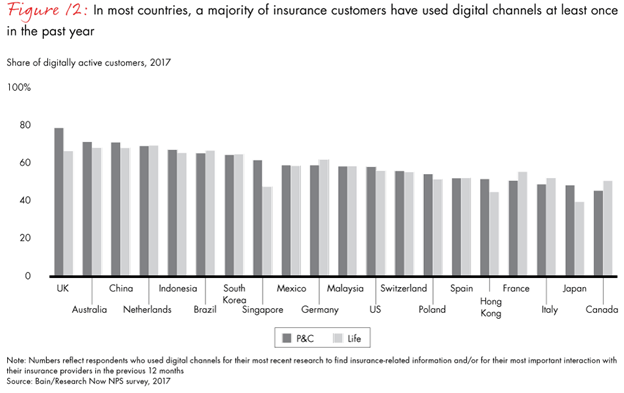 Insurance Digital Channels