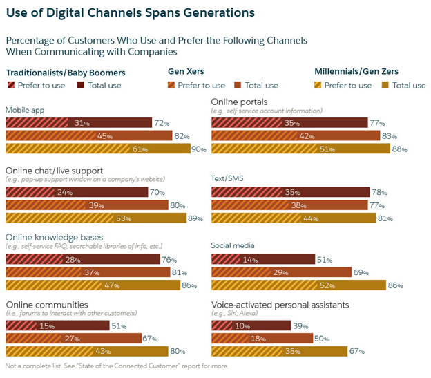 Use of Digital Channels By Customers