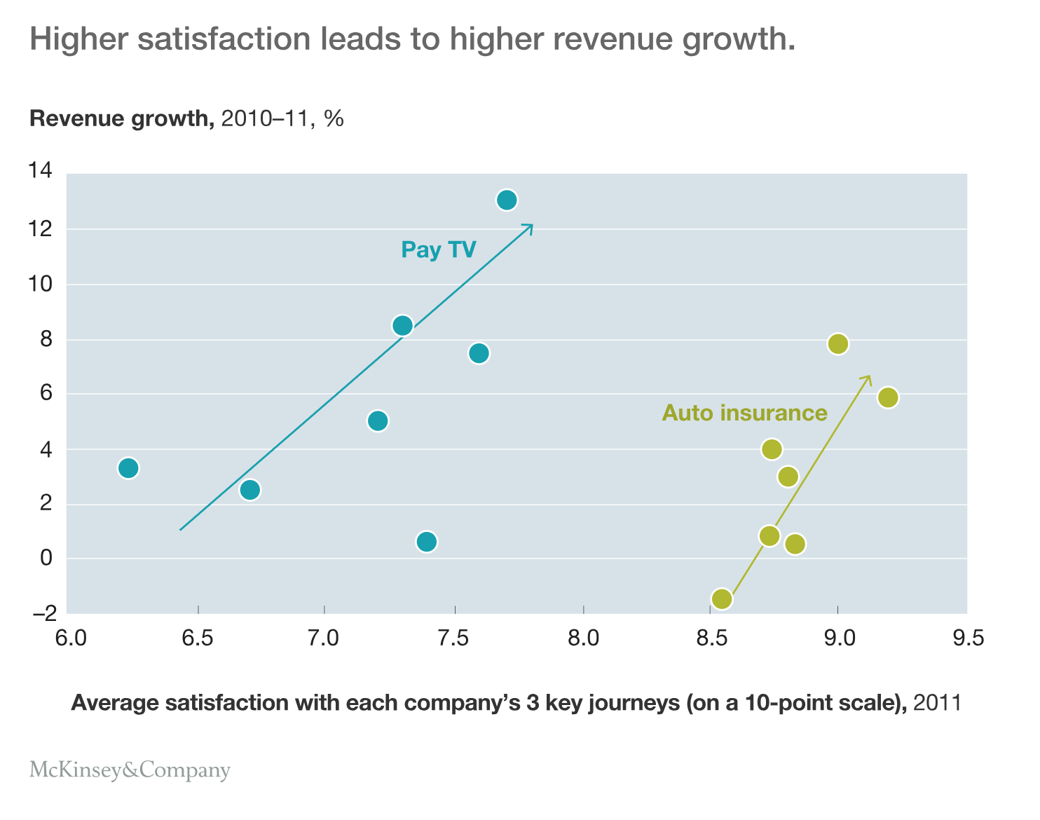 Client Satisfaction Leads To Growth