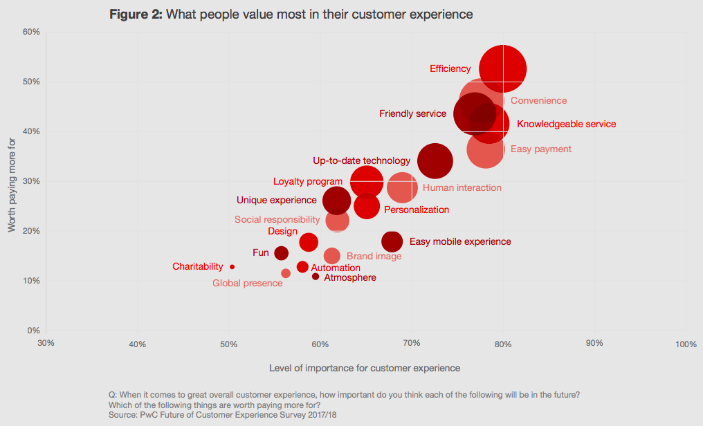 What Insureds Value Most In Customer Experience
