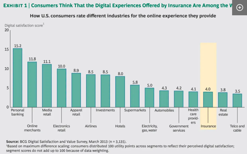 Digital Experienced Offered By Insurance