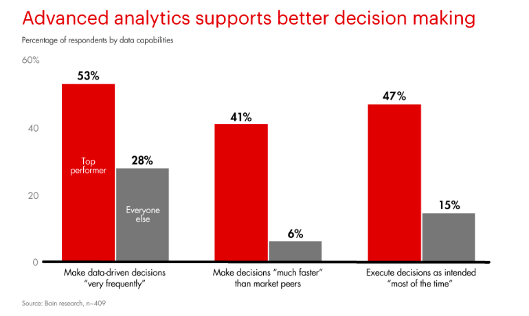 Analytics Support Better Decision Making